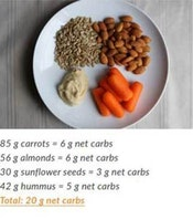 carrots almonds sunflower seeds hummus totaling 20 grams net carbs on a plate