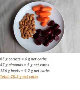 carrots almonds beets totaling 20.2 grams of net carbs on a plate