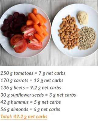 tomatoes carrots beets sunflower seeds hummus almonds totaling 42.2 grams net carbs on a plate