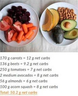 carrots beets tomatoes two medium avocados almonds acorn squash totaling 50.2 grams of net carbs on a plate