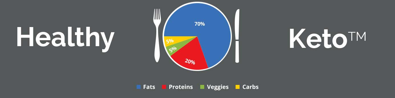 a pie chart showing how much of your plate should be fat protein carbs on a healthy keto diet