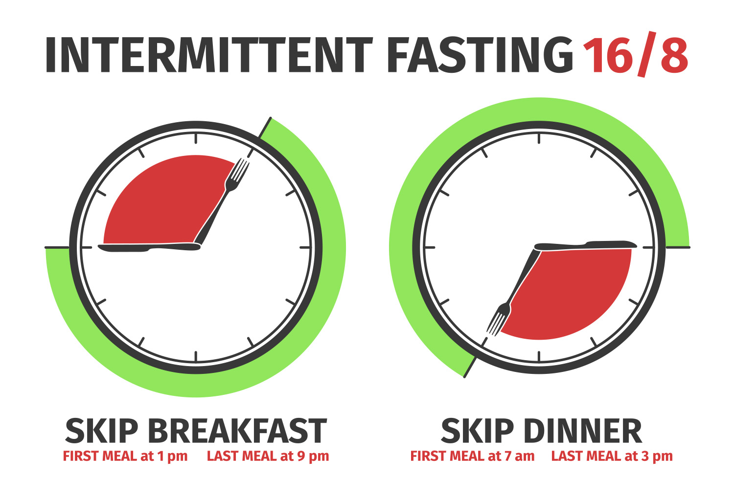 intermittent fasting 16/8 skip breakfast eat the first meal at 1 pm last meal 9 pm skip dinner first meal 7 am the last 3 pm
